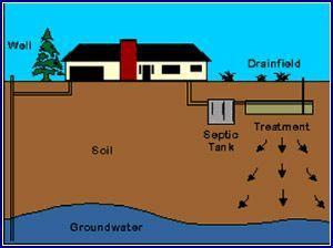 Septic System Maintenance | Professional Plumbing & Design